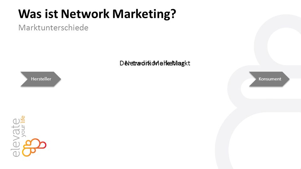 Der traditionelle Markt Was ist Network Marketing? Marktunterschiede HerstellerKonsument Network Marketing