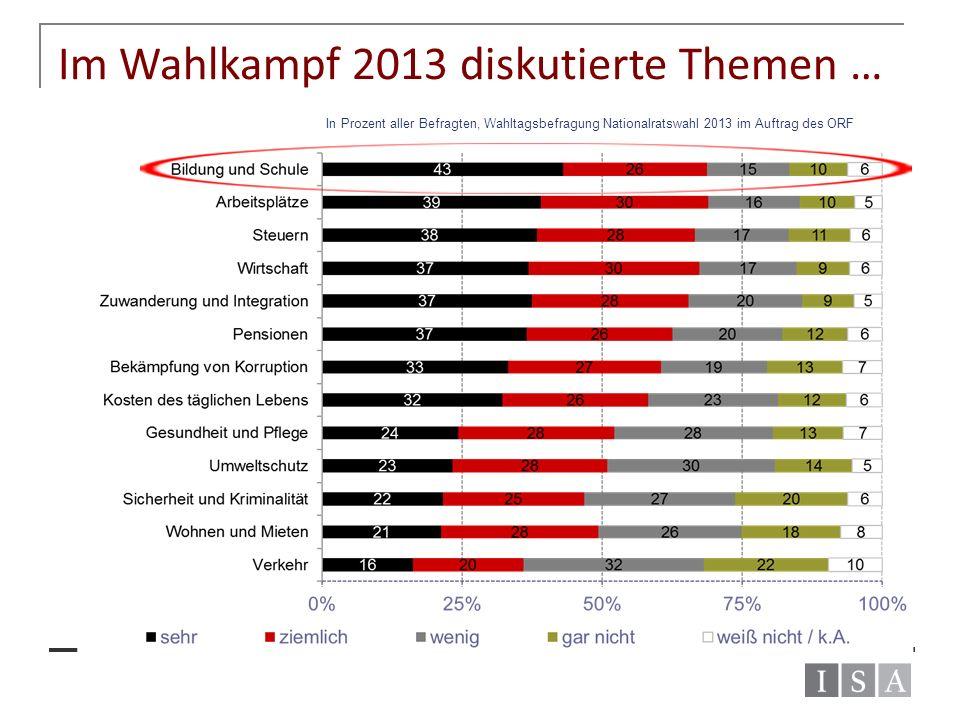 Im Wahlkampf 2013 diskutierte Themen … In Prozent aller Befragten, Wahltagsbefragung Nationalratswahl 2013 im Auftrag des ORF