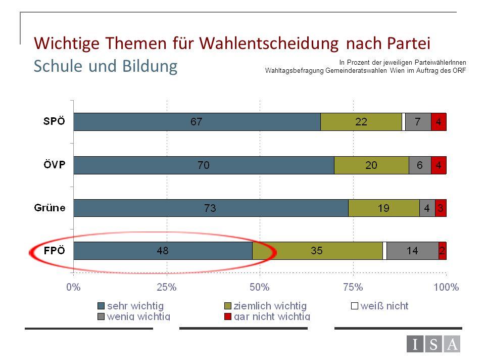 Wichtige Themen für Wahlentscheidung nach Partei Schule und Bildung In Prozent der jeweiligen ParteiwählerInnen Wahltagsbefragung Gemeinderatswahlen W
