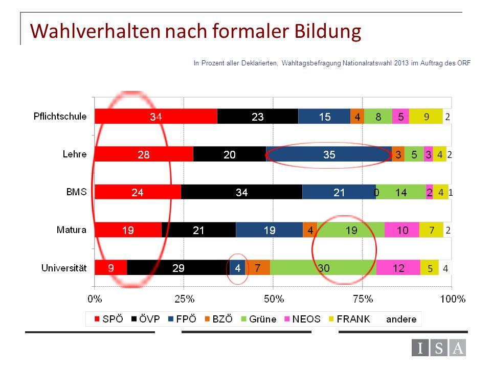 Wahlverhalten nach formaler Bildung In Prozent aller Deklarierten, Wahltagsbefragung Nationalratswahl 2013 im Auftrag des ORF