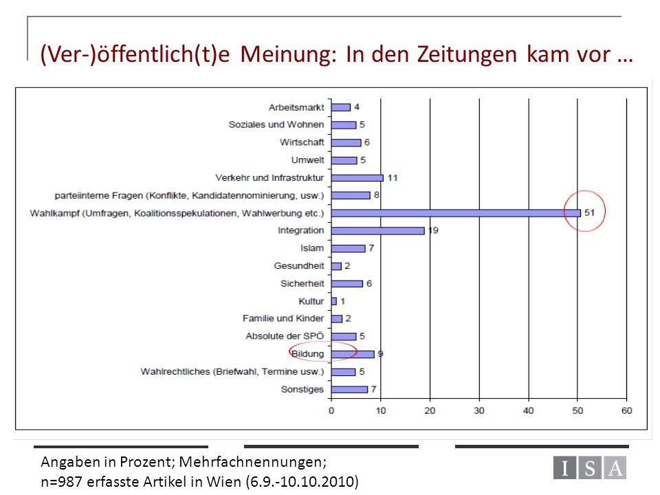 (Ver-)öffentlich(t)e Meinung: In den Zeitungen kam vor … Angaben in Prozent; Mehrfachnennungen; n=987 erfasste Artikel in Wien (6.9.-10.10.2010)