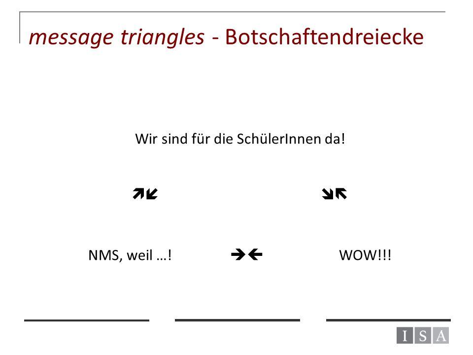 message triangles - Botschaftendreiecke Wir sind für die SchülerInnen da!  NMS, weil …!  WOW!!!