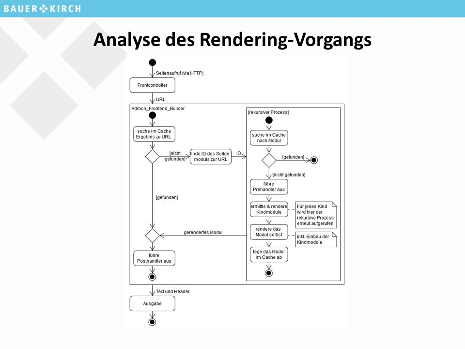 Analyse des Rendering-Vorgangs