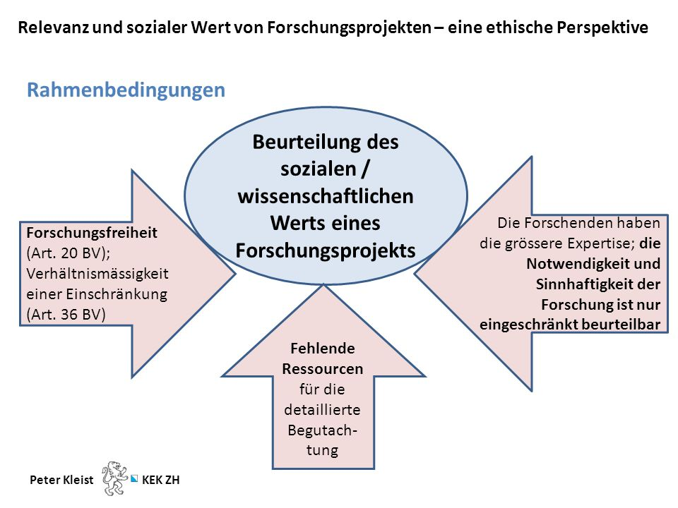 Relevanz und sozialer Wert von Forschungsprojekten – eine ethische Perspektive Peter Kleist KEK ZH Rahmenbedingungen Beurteilung des sozialen / wissenschaftlichen Werts eines Forschungsprojekts Forschungsfreiheit (Art.