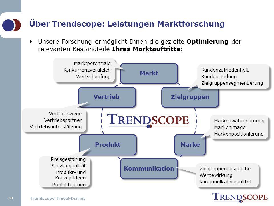 Trendscope Travel-Diaries 10 MarktZielgruppenMarkeKommunikationProduktVertrieb  Unsere Forschung ermöglicht Ihnen die gezielte Optimierung der releva