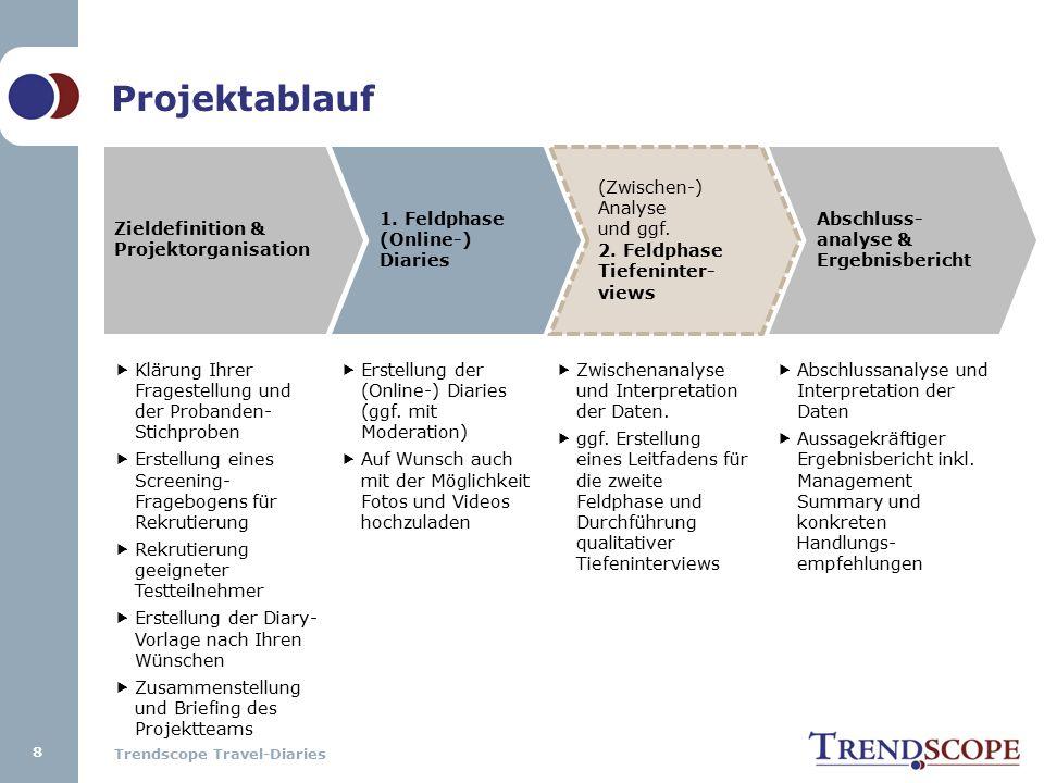 Trendscope Travel-Diaries Zieldefinition & Projektorganisation 1. Feldphase (Online-) Diaries (Zwischen-) Analyse und ggf. 2. Feldphase Tiefeninter- v