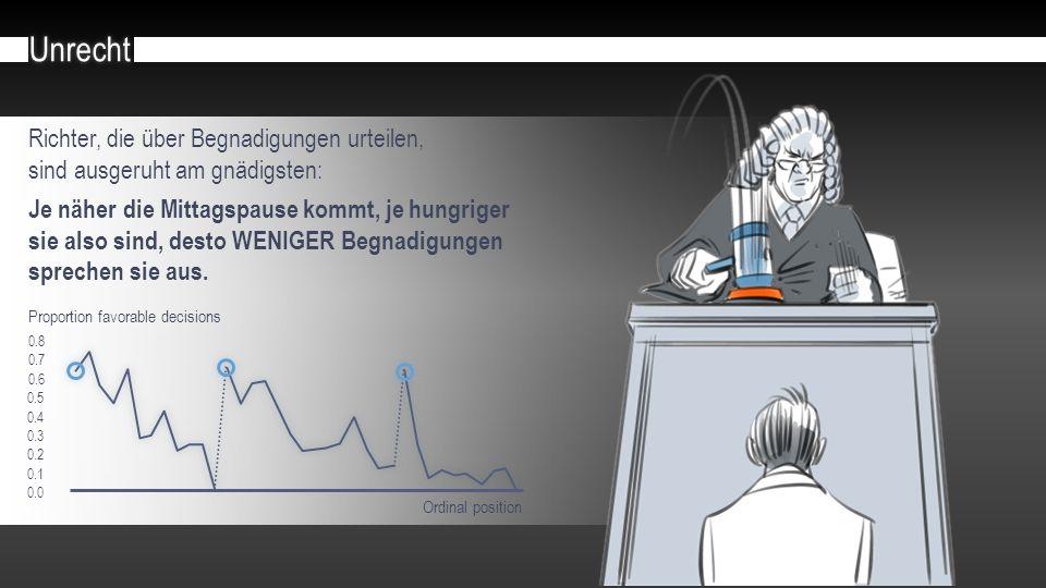 Richter, die über Begnadigungen urteilen, sind ausgeruht am gnädigsten: Je näher die Mittagspause kommt, je hungriger sie also sind, desto WENIGER Begnadigungen sprechen sie aus.