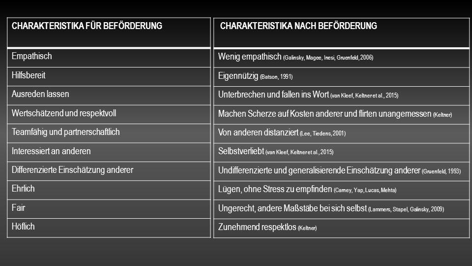 CHARAKTERISTIKA FÜR BEFÖRDERUNG Empathisch Hilfsbereit Ausreden lassen Wertschätzend und respektvoll Teamfähig und partnerschaftlich Interessiert an anderen Differenzierte Einschätzung anderer Ehrlich Fair Höflich CHARAKTERISTIKA NACH BEFÖRDERUNG Wenig empathisch (Galinsky, Magee, Inesi, Gruenfeld, 2006) Eigennützig (Batson, 1991) Unterbrechen und fallen ins Wort (van Kleef, Keltner et al., 2015) Machen Scherze auf Kosten anderer und flirten unangemessen (Keltner) Von anderen distanziert (Lee, Tiedens, 2001) Selbstverliebt (van Kleef, Keltner et al., 2015) Undifferenzierte und generalisierende Einschätzung anderer (Gruenfeld, 1993) Lügen, ohne Stress zu empfinden (Carney, Yap, Lucas, Mehta) Ungerecht, andere Maßstäbe bei sich selbst (Lammers, Stapel, Galinsky, 2009) Zunehmend respektlos (Keltner)