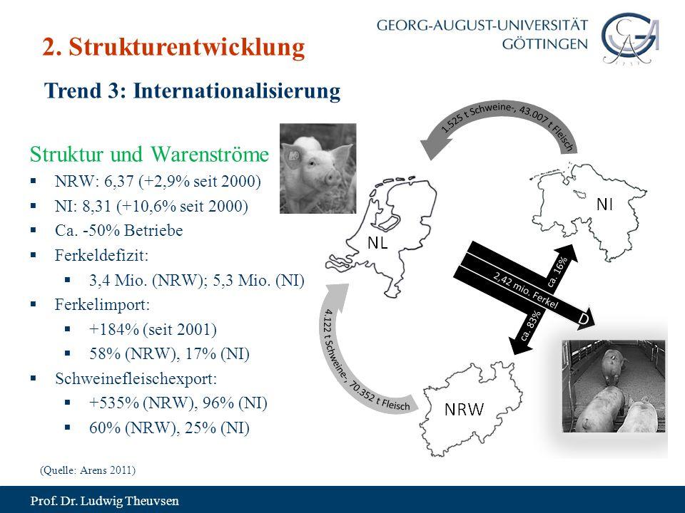 Prof. Dr. Ludwig Theuvsen Trend 3: Internationalisierung 2.