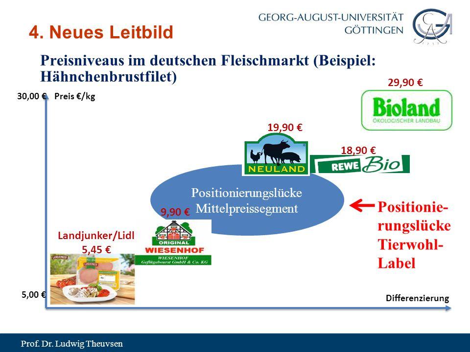 Prof. Dr. Ludwig Theuvsen Positionierungslücke Mittelpreissegment 4.
