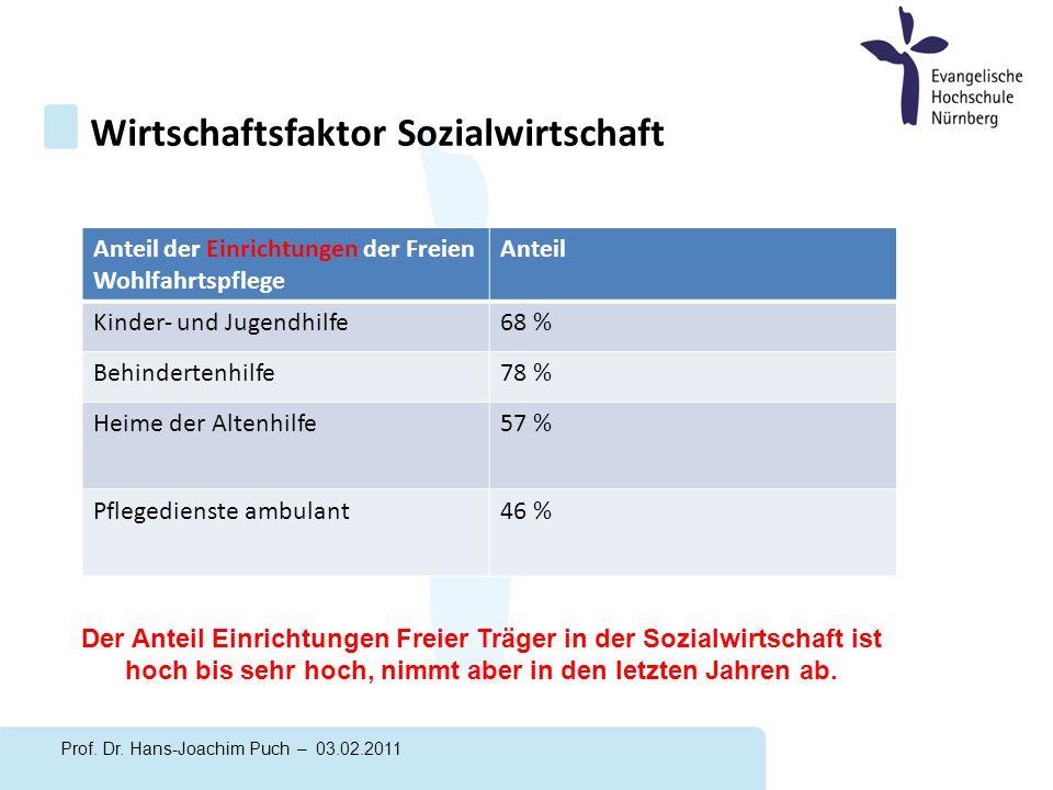 Wirtschaftsfaktor Sozialwirtschaft Prof. Dr.