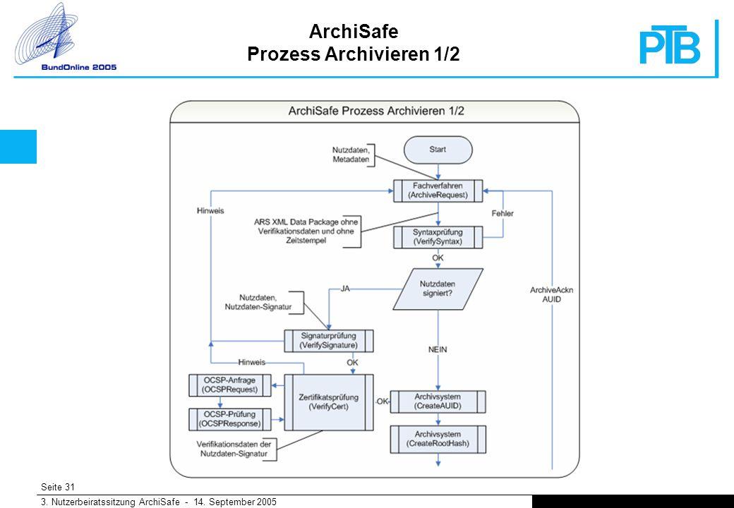 Seite 31 3. Nutzerbeiratssitzung ArchiSafe - 14. September 2005 ArchiSafe Prozess Archivieren 1/2