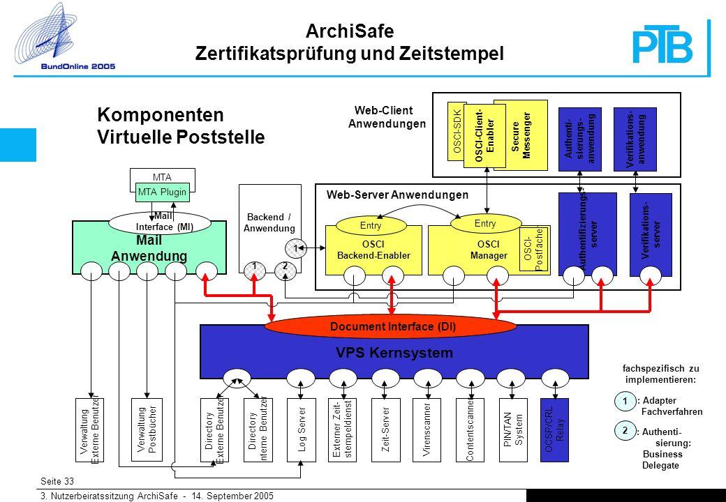 Seite 33 3. Nutzerbeiratssitzung ArchiSafe - 14.