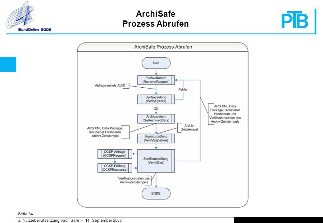 Seite 34 3. Nutzerbeiratssitzung ArchiSafe - 14. September 2005 ArchiSafe Prozess Abrufen