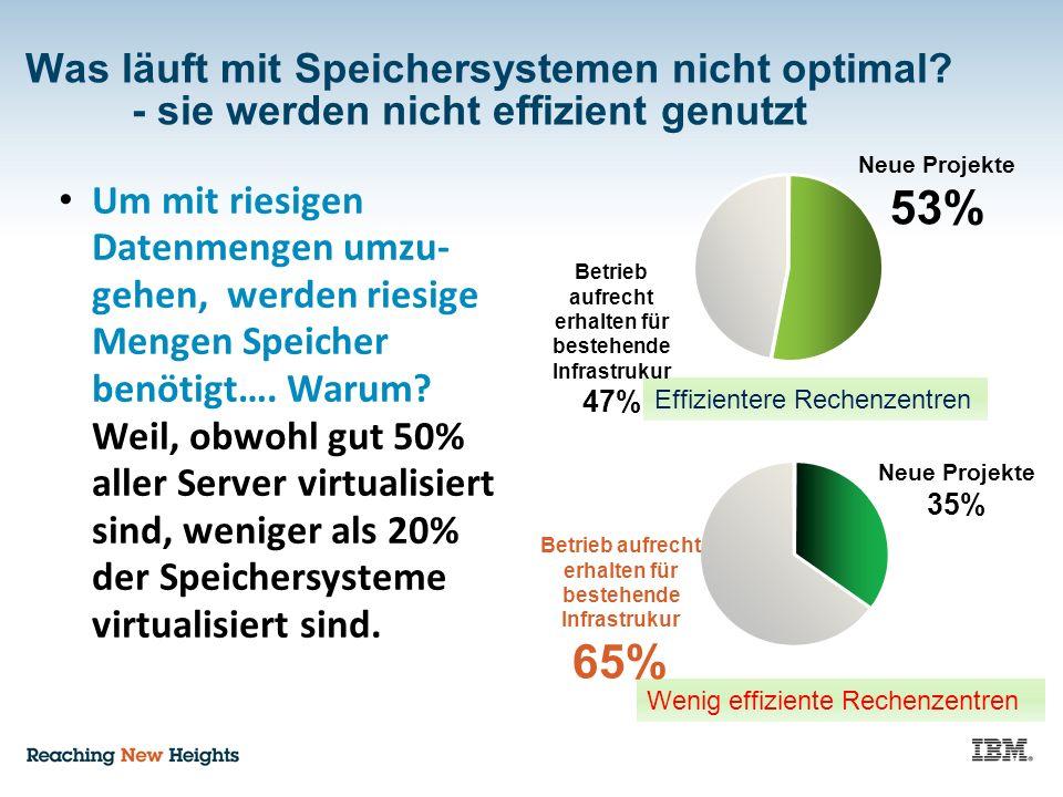 Was läuft mit Speichersystemen nicht optimal? - sie werden nicht effizient genutzt Neue Projekte 35% Neue Projekte 53% Wenig effiziente Rechenzentren