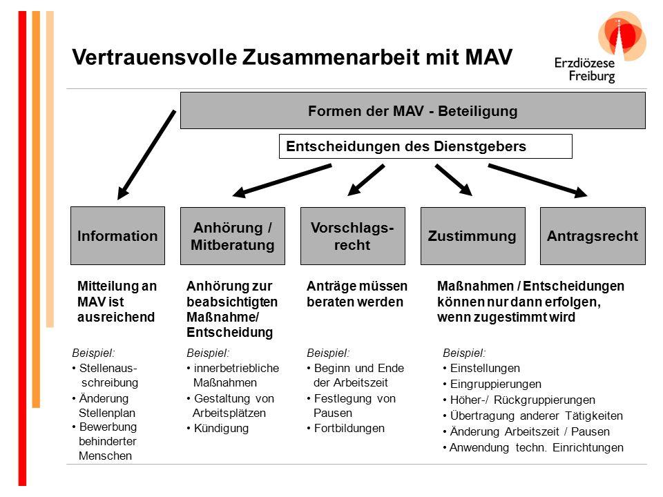 Formen der MAV - Beteiligung Information Anhörung / Mitberatung Vorschlags- recht ZustimmungAntragsrecht Entscheidungen des Dienstgebers Mitteilung an
