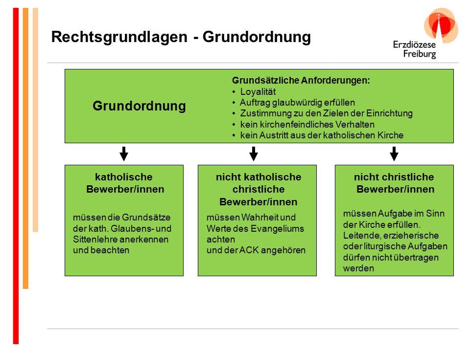 Grundordnung sowie die Erklärung der Dt.Bischöfe zum kirchl.