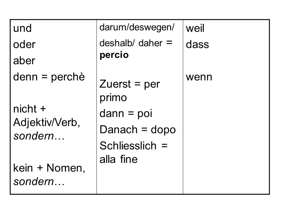 und oder aber denn = perchè nicht + Adjektiv/Verb, sondern… kein + Nomen, sondern… darum/deswegen/ deshalb/ daher = percio Zuerst = per primo dann = poi Danach = dopo Schliesslich = alla fine weil dass wenn
