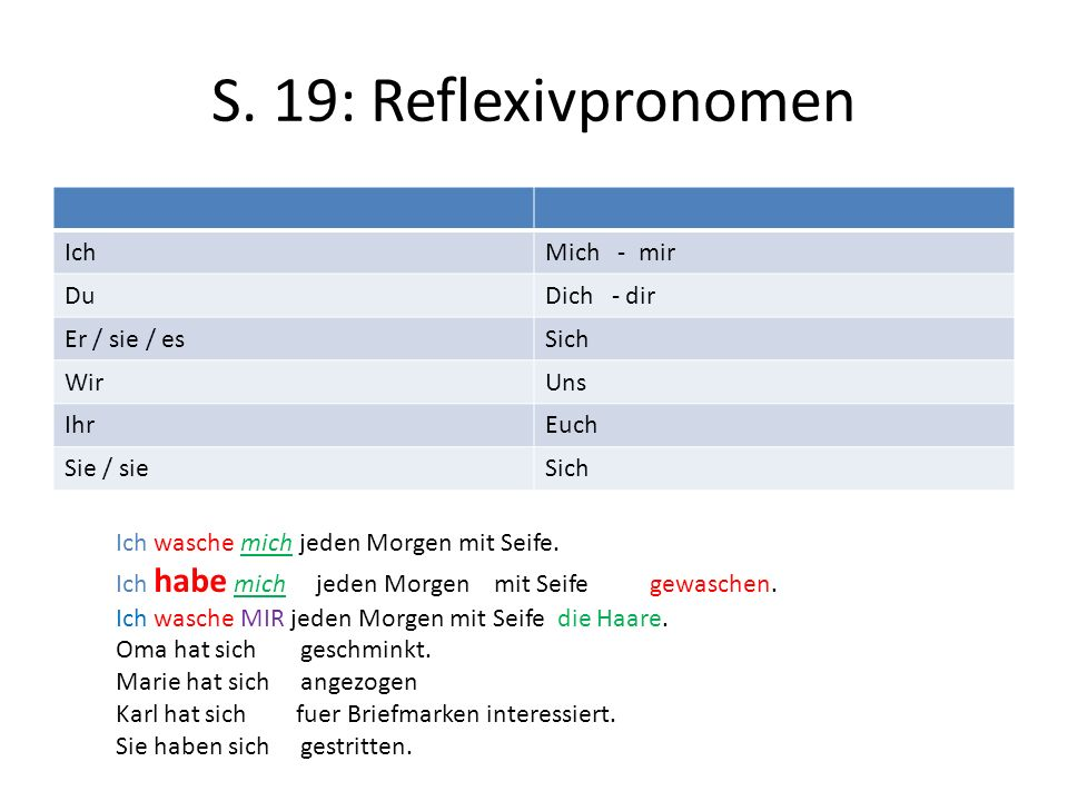 S. 19: Reflexivpronomen IchMich - mir DuDich - dir Er / sie / esSich WirUns IhrEuch Sie / sieSich Ich wasche mich jeden Morgen mit Seife. Ich habe mic
