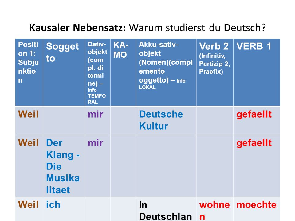 Kausaler Nebensatz: Warum studierst du Deutsch? Positi on 1: Subju nktio n Sogget to Dativ- objekt (com pl. di termi ne) – Info TEMPO RAL KA- MO Akku-