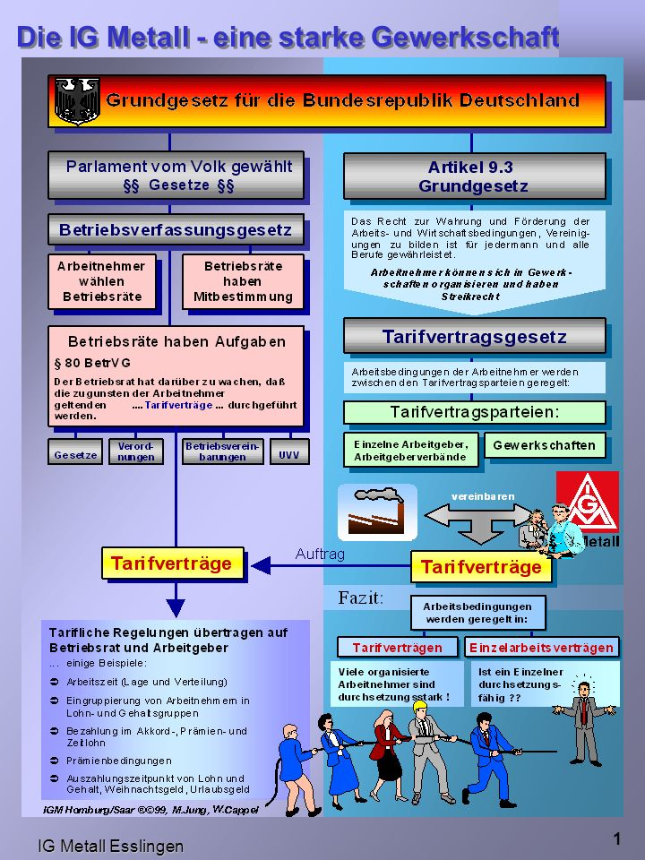 IG Metall Esslingen Die IG Metall - eine starke Gewerkschaft IG Metall 1