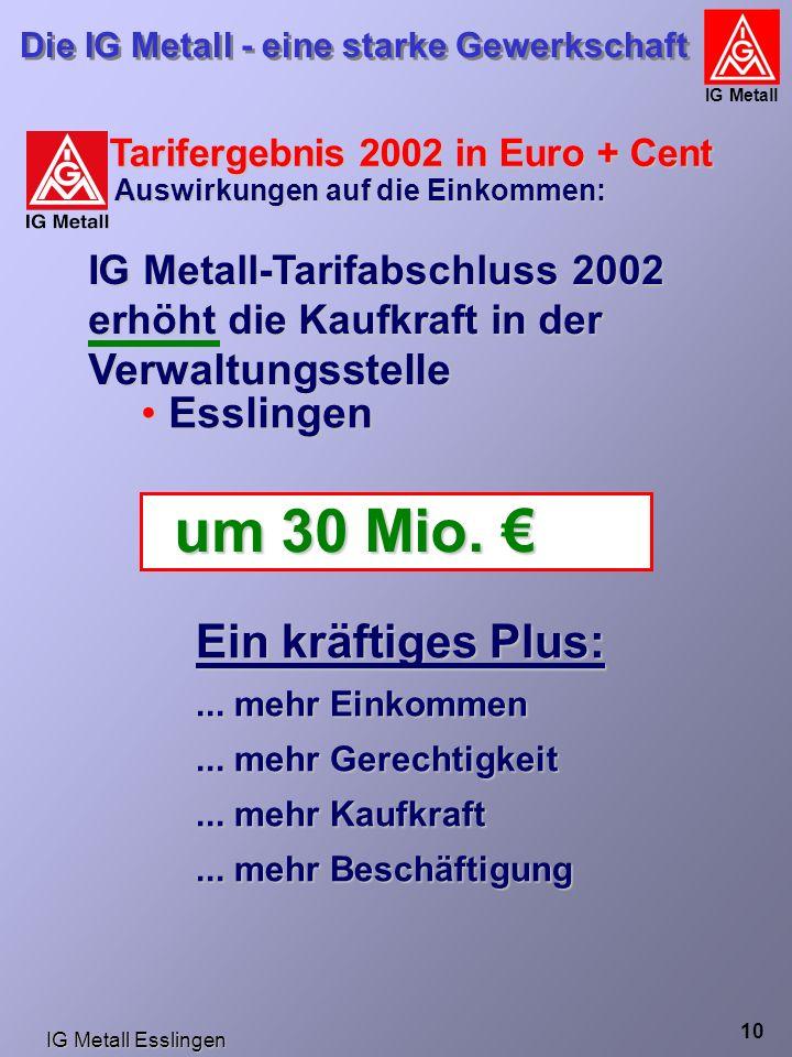 IG Metall Esslingen Die IG Metall - eine starke Gewerkschaft IG Metall 10 um 30 Mio.
