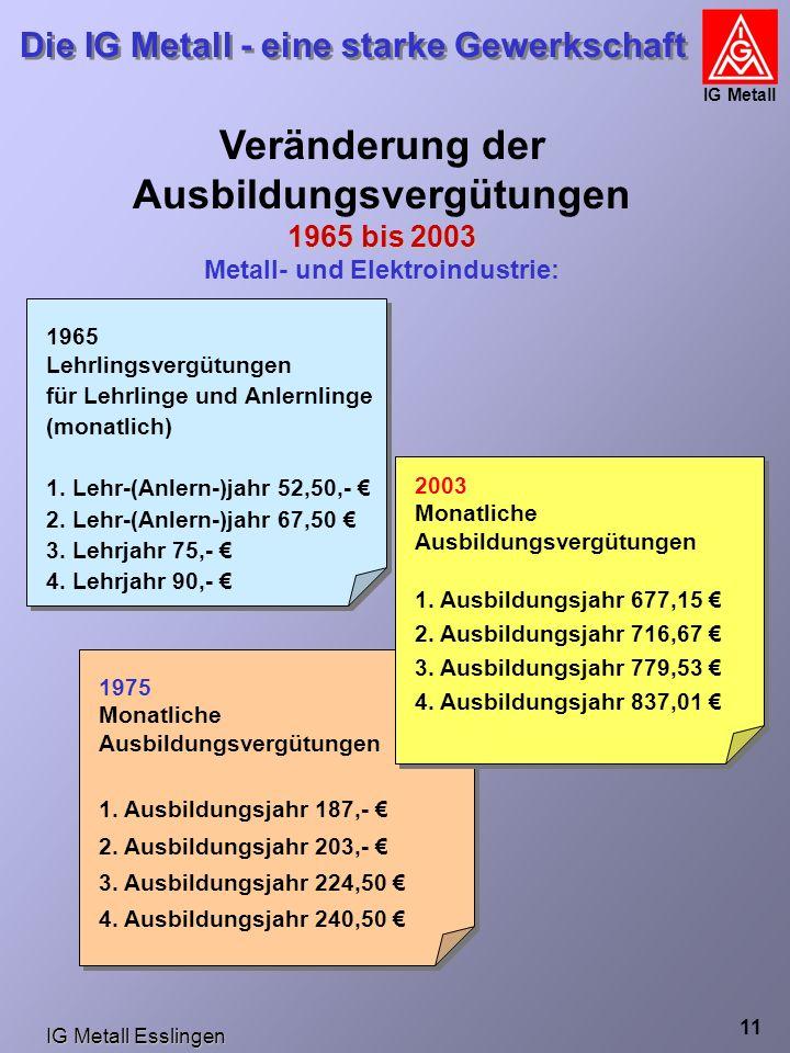 IG Metall Esslingen Die IG Metall - eine starke Gewerkschaft IG Metall 11 Veränderung der Ausbildungsvergütungen 1965 bis 2003 Metall- und Elektroindustrie: 1965 Lehrlingsvergütungen für Lehrlinge und Anlernlinge (monatlich) 1.