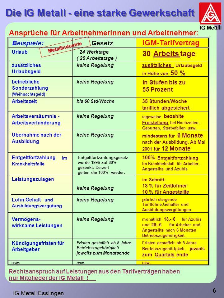 IG Metall Esslingen Die IG Metall - eine starke Gewerkschaft IG Metall 6 Ansprüche für Arbeitnehmerinnen und Arbeitnehmer: Beispiele: Gesetz IGM-Tarifvertrag Urlaub 24 Werktage ( 20 Arbeitstage ) 30Arbeitstage zusätzliches Urlaubsgeld keine Regelungzusätzliches Urlaubsgeld in Höhe von 50 % betriebliche Sonderzahlung (Weihnachtsgeld) keine Regelung in Stufen bis zu 55 Prozent Arbeitszeit bis 60 Std/Woche 35 Stunden/Woche tariflich abgesichert Arbeitsversäumnis - Arbeitsverhinderung keine Regelung tageweise bezahlte Freistellung bei Hochzeiten, Geburten, Sterbefällen usw.