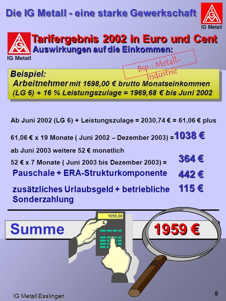 IG Metall Esslingen Die IG Metall - eine starke Gewerkschaft IG Metall 9 Beispiel: Arbeitnehmer mit 1698,00 € brutto Monatseinkommen (LG 6) + 16 % Leistungszulage = 1969,68 € bis Juni 2002 Ab Juni 2002 (LG 6) + Leistungszulage = 2030,74 € = 61,06 € plus 61,06 € x 19 Monate ( Juni 2002 – Dezember 2003) = ab Juni 2003 weitere 52 € monatlich 52 € x 7 Monate ( Juni 2003 bis Dezember 2003) = Pauschale + ERA-Strukturkomponente 442 € zusätzliches Urlaubsgeld + betriebliche Sonderzahlung Summe 1959 € 1038 € 364 € 115 € Tarifergebnis 2002 in Euro und Cent Auswirkungen auf die Einkommen: 1959,00 Bsp.: Metall- Industrie