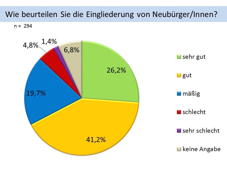 Wie beurteilen Sie die Eingliederung von Neubürger/Innen n = 294