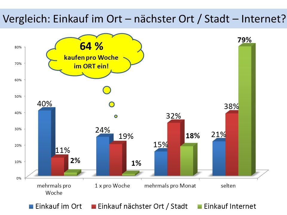 Vergleich: Einkauf im Ort – nächster Ort / Stadt – Internet 64 % kaufen pro Woche im ORT ein!