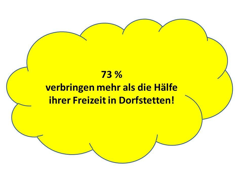 73 % verbringen mehr als die Hälfe ihrer Freizeit in Dorfstetten!