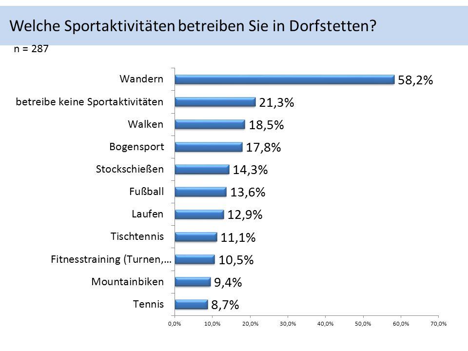 Welche Sportaktivitäten betreiben Sie in Dorfstetten n = 287