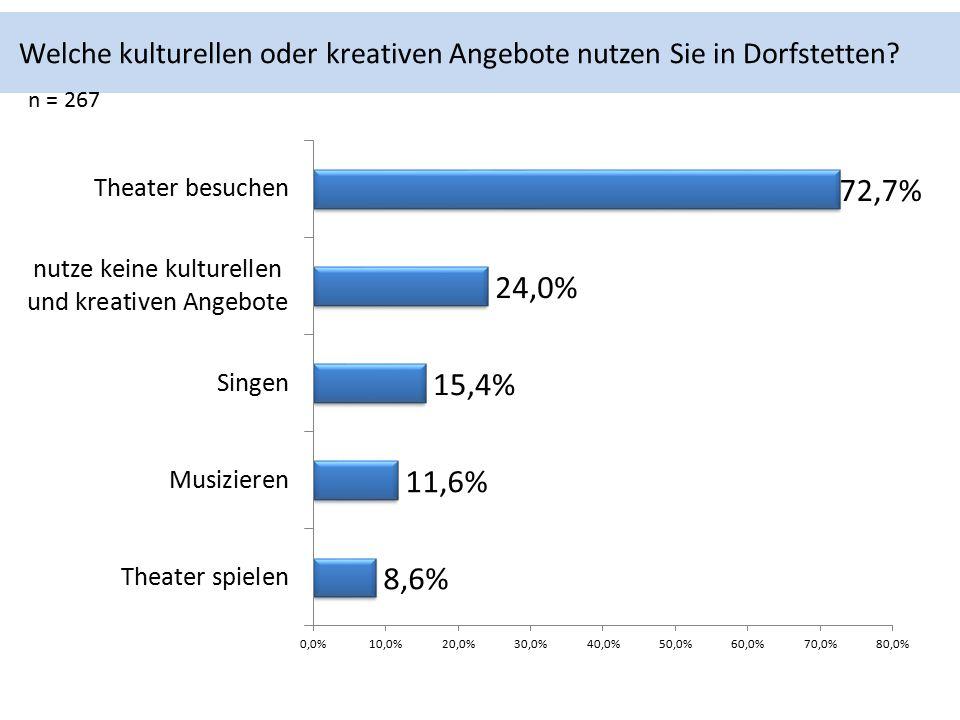 Welche kulturellen oder kreativen Angebote nutzen Sie in Dorfstetten n = 267