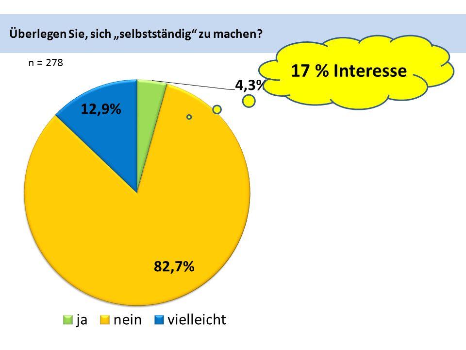 """Überlegen Sie, sich """"selbstständig zu machen n = 278 17 % Interesse"""