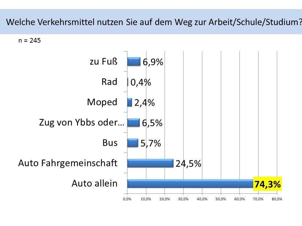 Welche Verkehrsmittel nutzen Sie auf dem Weg zur Arbeit/Schule/Studium n = 245