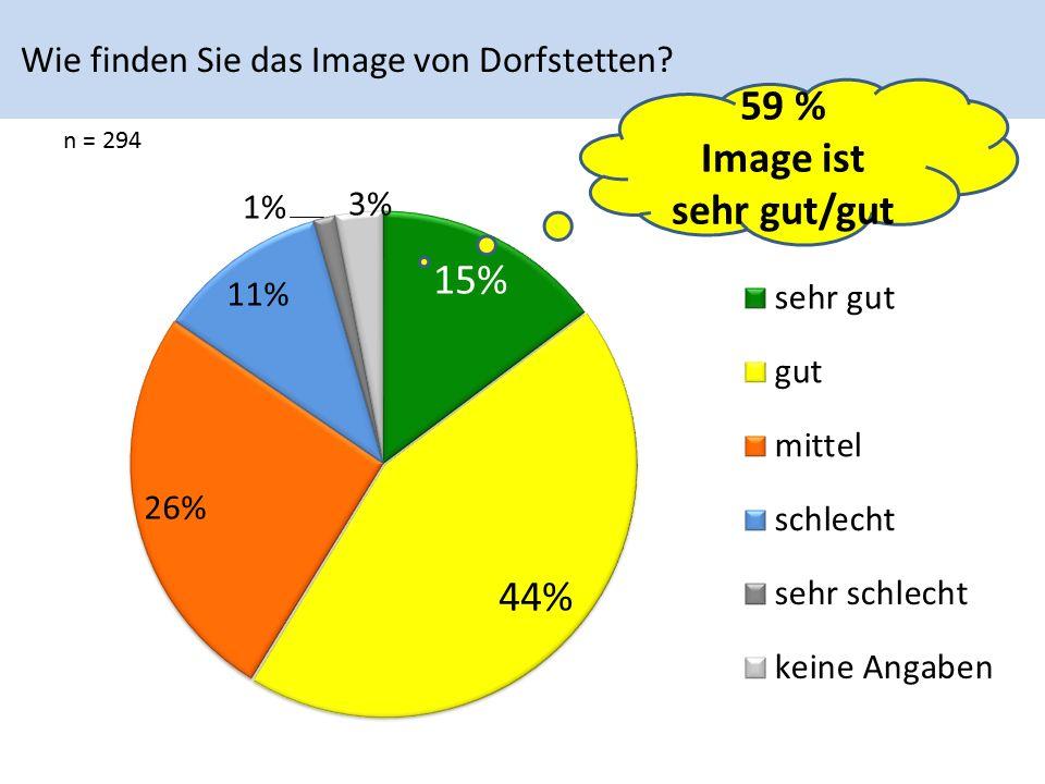 Wie finden Sie das Image von Dorfstetten n = 294 59 % Image ist sehr gut/gut