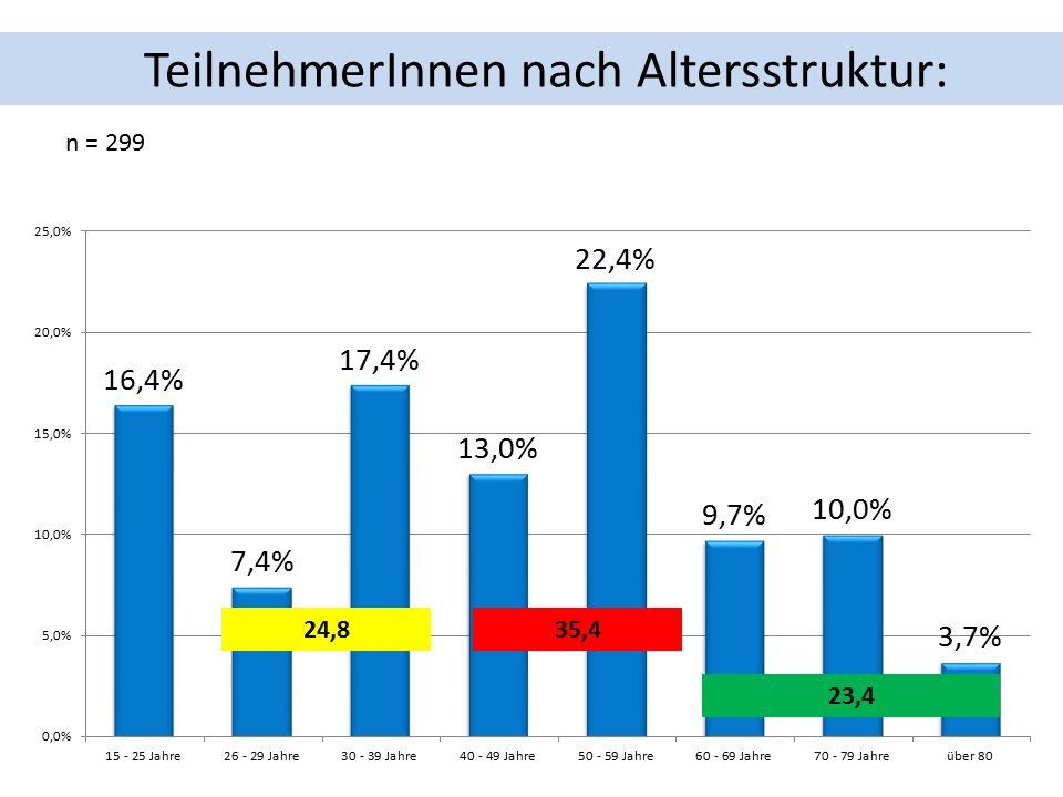 TeilnehmerInnen nach Altersstruktur: n = 299 24,835,4 23,4