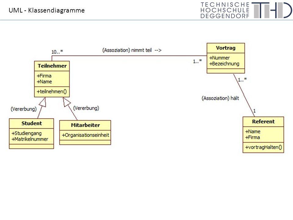 UML - Klassendiagramme