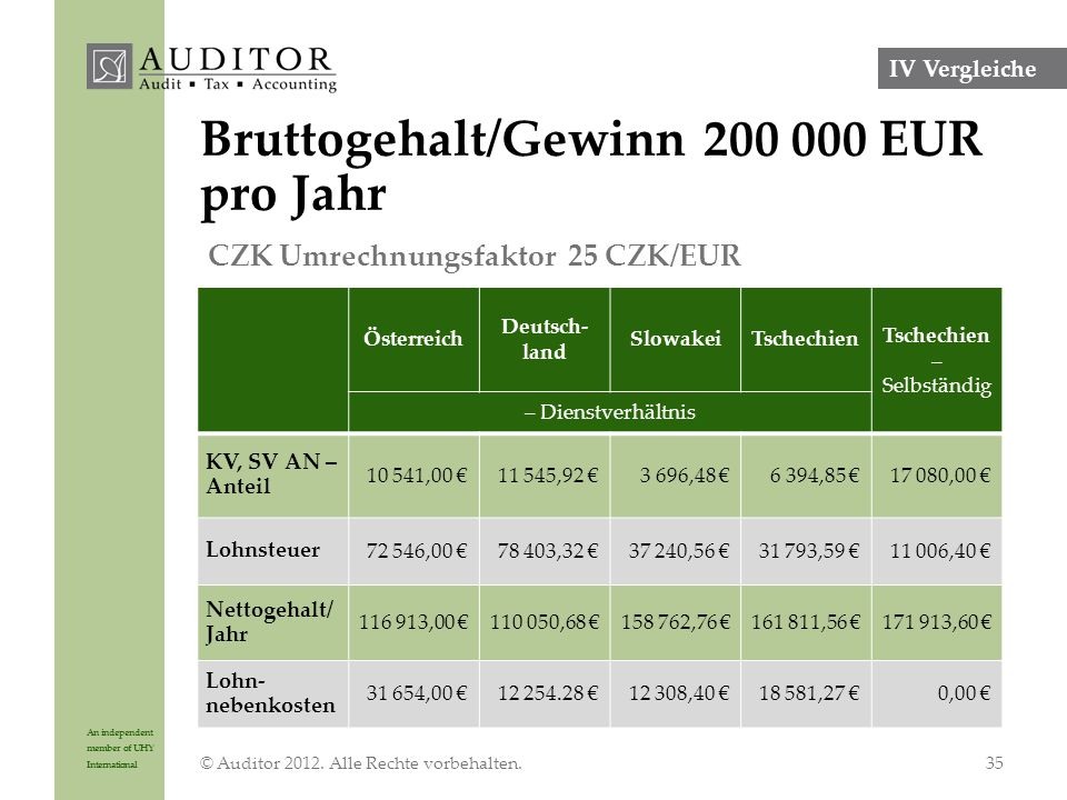 An independent member of UHY International Bruttogehalt/Gewinn 200 000 EUR pro Jahr © Auditor 2012.