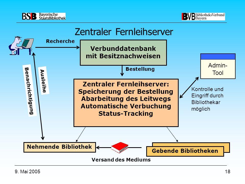 9. Mai 200518 Benachrichtigung Verbunddatenbank mit Besitznachweisen Nehmende Bibliothek Recherche Bestellung Zentraler Fernleihserver: Speicherung de