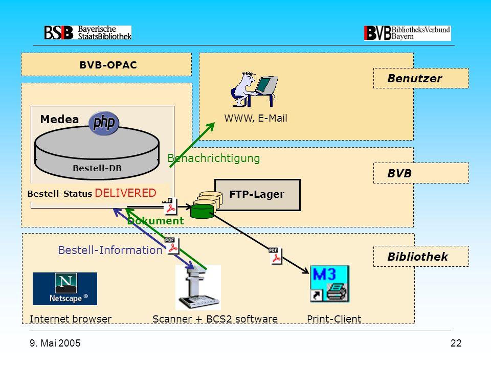 9. Mai 200522 Scanner + BCS2 software Print-Client FTP-Lager Internet browser WWW, E-Mail BVB-OPAC Bibliothek BVB Benutzer Medea Bestell-DB Order stat