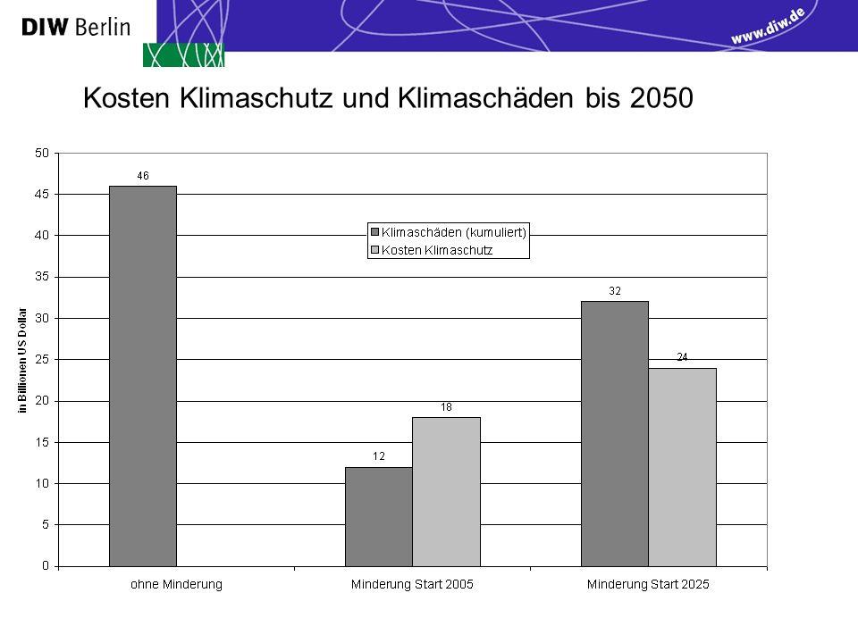 Kosten Klimaschutz und Klimaschäden bis 2050
