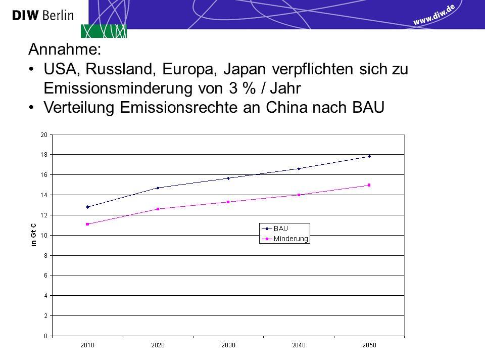 Annahme: USA, Russland, Europa, Japan verpflichten sich zu Emissionsminderung von 3 % / Jahr Verteilung Emissionsrechte an China nach BAU