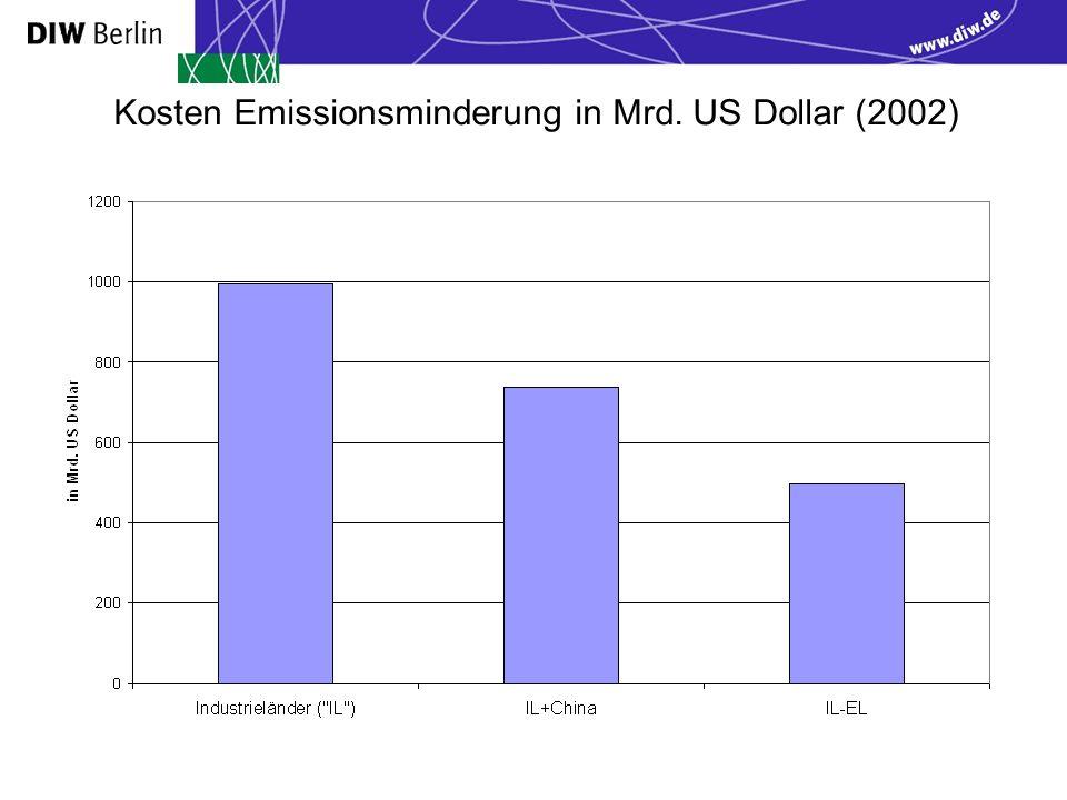 Kosten Emissionsminderung in Mrd. US Dollar (2002)
