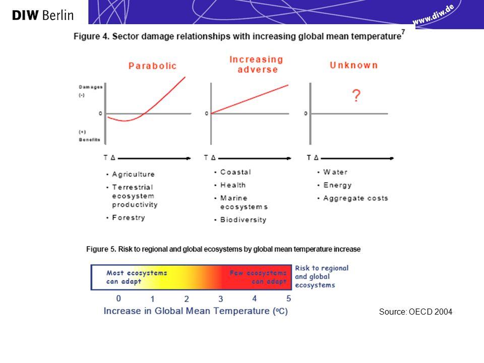 Source: OECD 2004