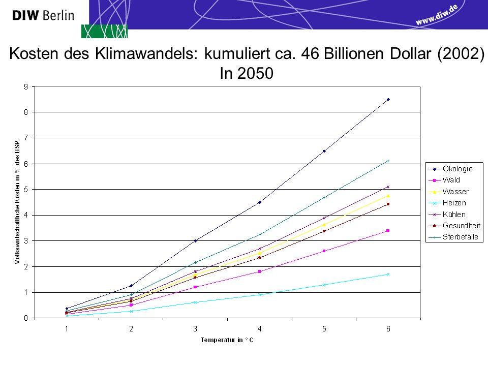 Kosten des Klimawandels: kumuliert ca. 46 Billionen Dollar (2002) In 2050