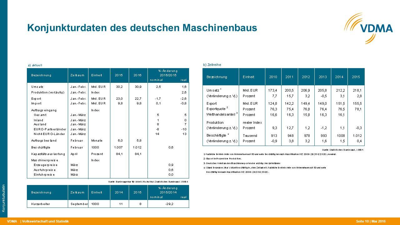 VDMA Konjunkturdaten des deutschen Maschinenbaus | Volkswirtschaft und Statistik Konjunkturbulletin Mai 2016 Seite 10 |