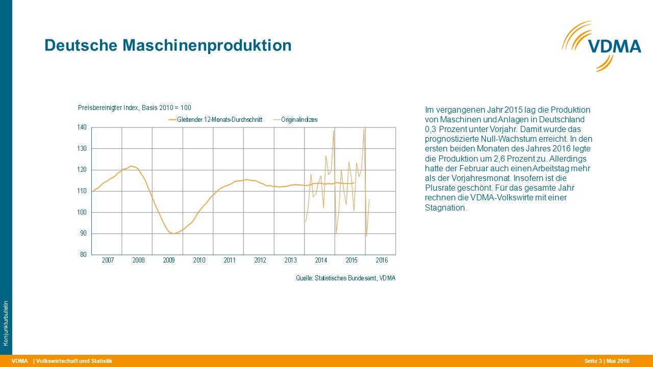 VDMA Deutsche Maschinenproduktion | Volkswirtschaft und Statistik Konjunkturbulletin Im vergangenen Jahr 2015 lag die Produktion von Maschinen und Anlagen in Deutschland 0,3 Prozent unter Vorjahr.