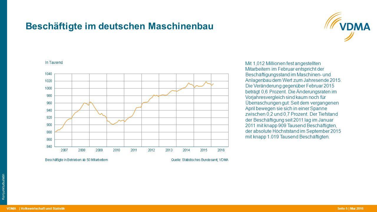 VDMA Beschäftigte im deutschen Maschinenbau | Volkswirtschaft und Statistik Konjunkturbulletin Mit 1,012 Millionen fest angestellten Mitarbeitern im Februar entspricht der Beschäftigungsstand im Maschinen- und Anlagenbau dem Wert zum Jahresende 2015.